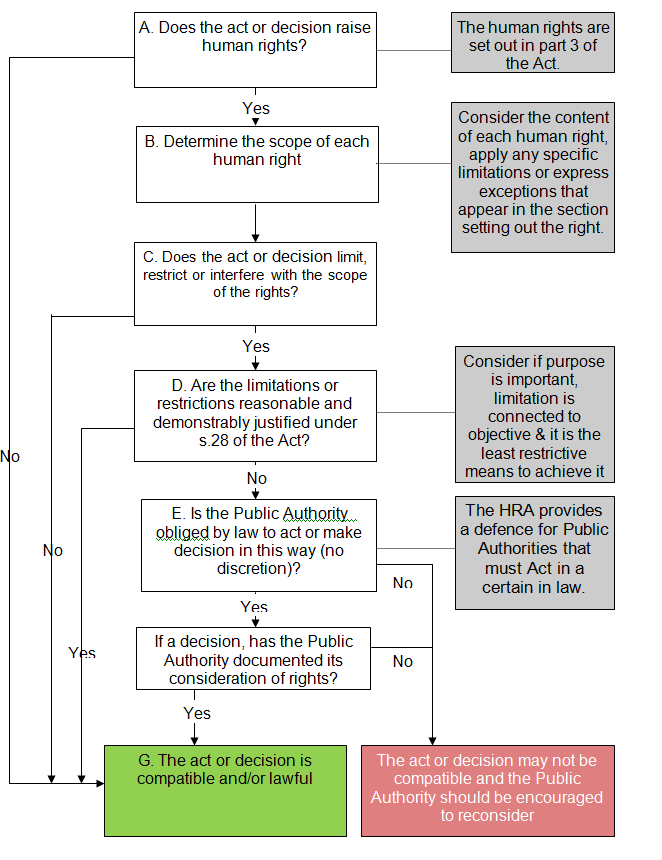Flow chart setting out public authority obligations