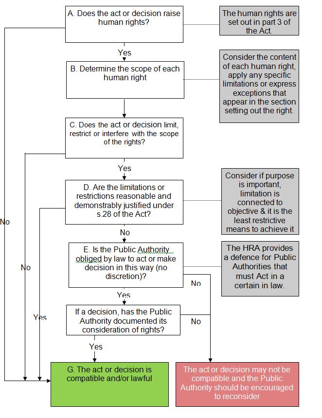 Flow chart setting out public authority obligations