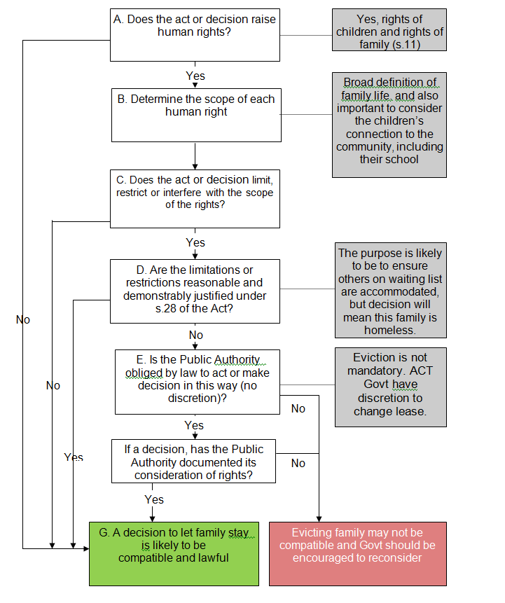 Flow chart showing the process to determine that a decision to let family stay is the most proportionate