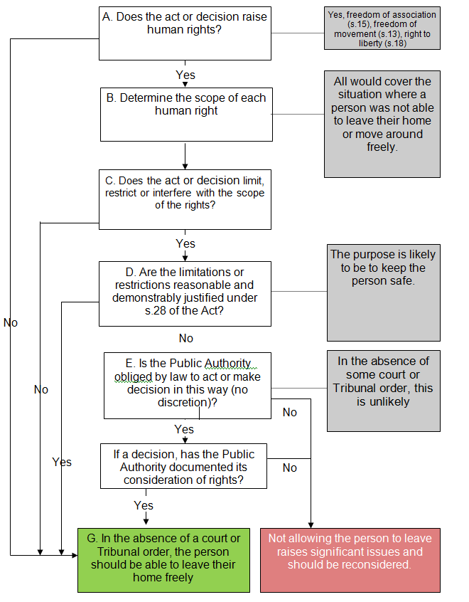 Flow chart showing a person with a disability cannot be detained without lawful authority