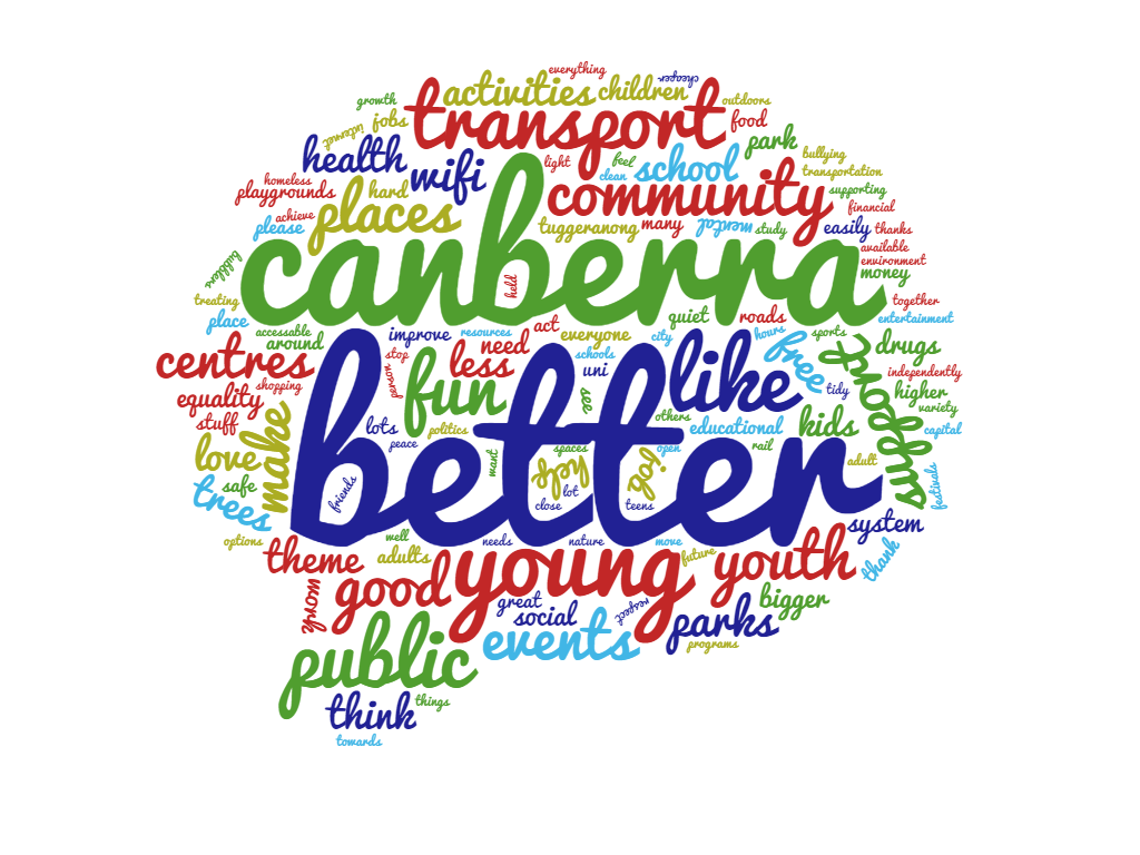 Word cloud of what kids think